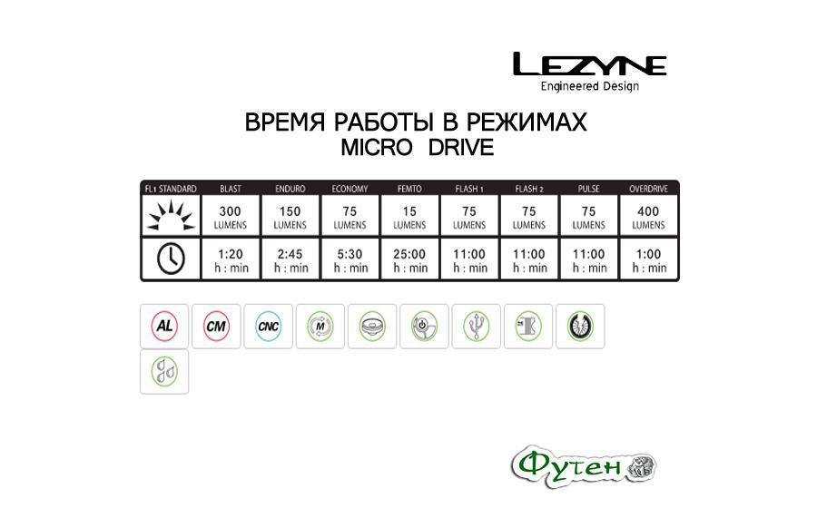 Lezyne MICRO DRIVE 400XL + REAR LED MICRO DRIVE режимы