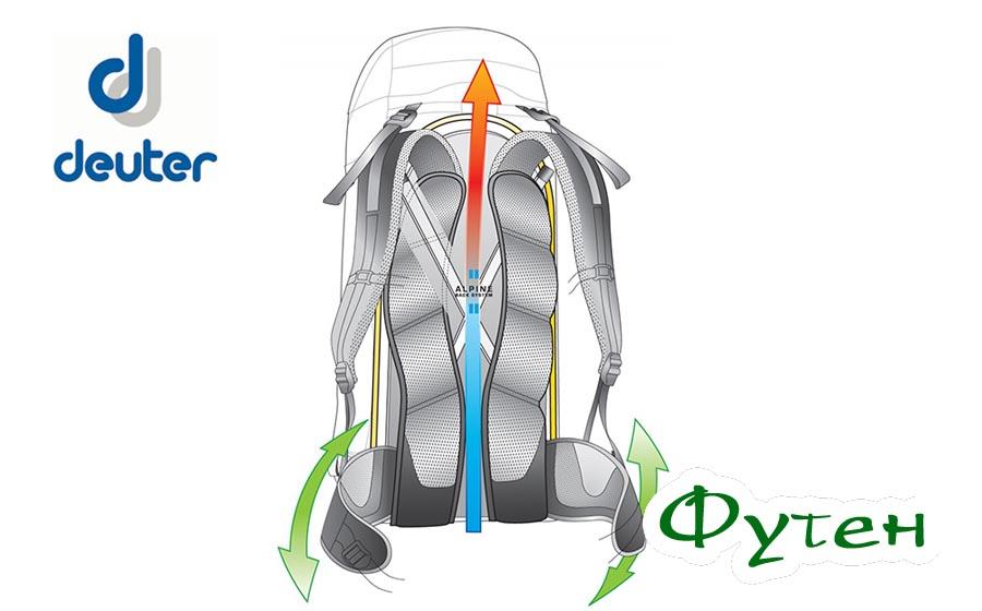 Спина рюкзака Deuter GUIDE
