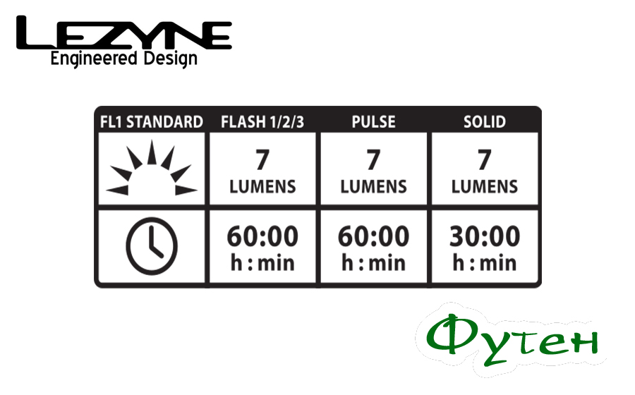 Режимы работы Lezyne LED FEMTO DRIVE REAR